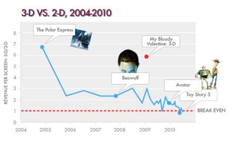 3D profits per screen versus 2D profits (the red baseline)